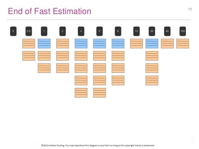 """Résultat de recherche d'images pour """"agile speed estimation"""""""