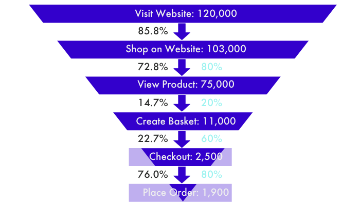 Chart, funnel chart  Description automatically generated