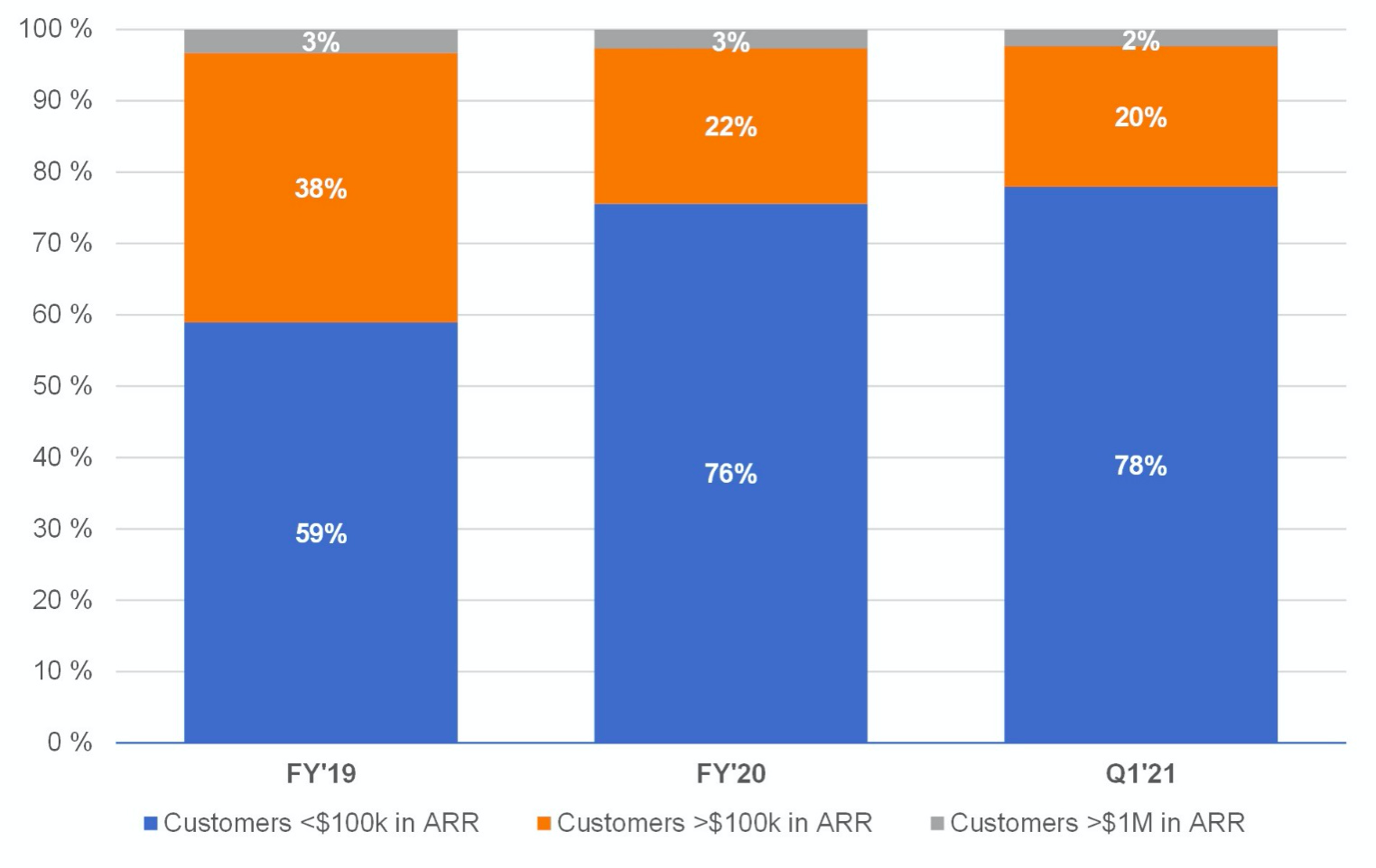 Premium отчёт перед IPO Confluent Inc. (CFLT)