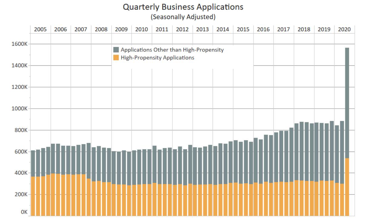 U.S. Census Data Quarterly Business Applications Q3 2020