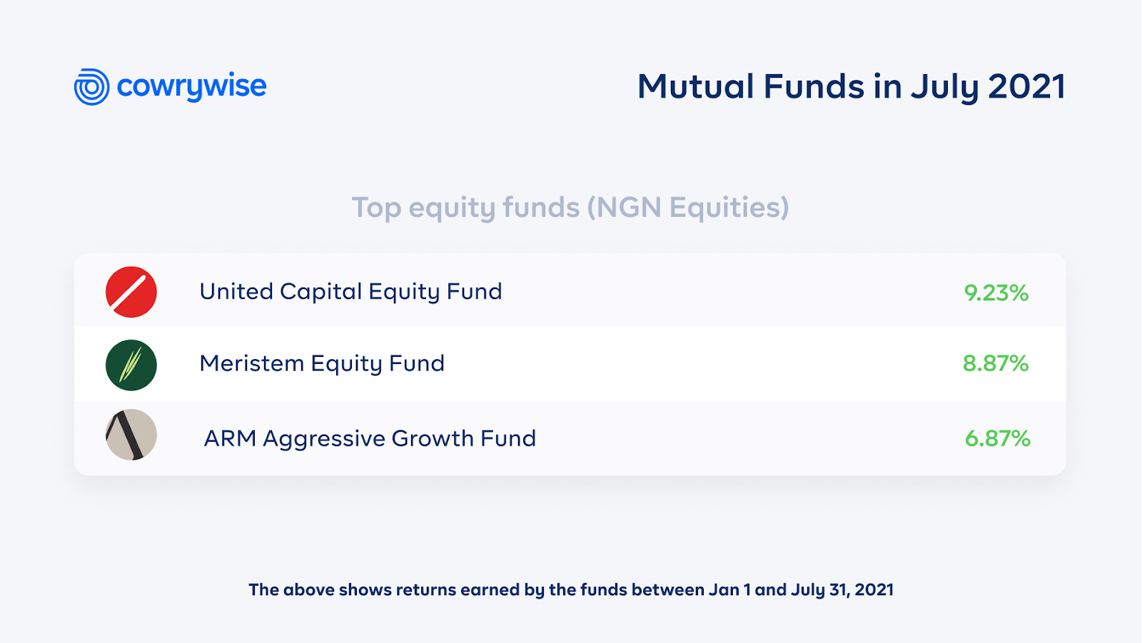 top equity mutual funds (NGN) in July 2021