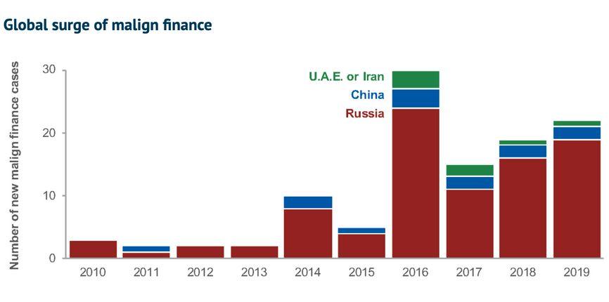"""Недобросовестное финансирование в мире. Из доклада Джоша Рудольфа """"Тайные иностранные деньги"""""""