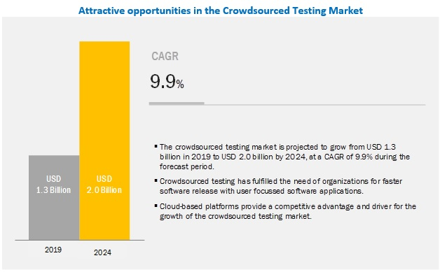 attractive-opportunities-of-crowdsoueced-testing-market