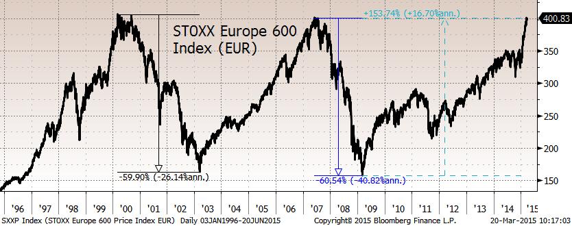 """Американские акции торгуются не так далеко от исторических максимумов. STOXX EUROPE 600 +0.55% и достиг нового рекорда с 2000 года и, похоже, очень скоро """"пробьет"""" его"""