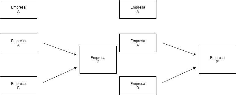 Ilustración de fusión con aportación parcial del activo