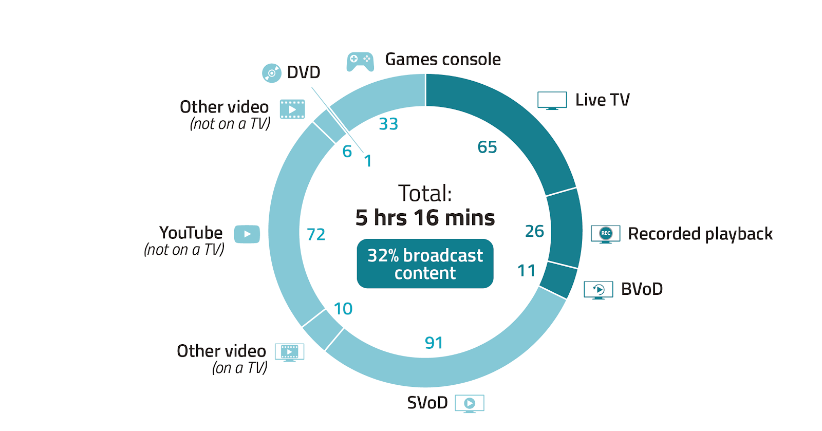 Image shows a doughnut chart showing the average minutes of viewing spent  per person per day for those aged 16-34, across different platforms in 2020. The total viewing per person per day across 2020 was 5 hours and 16 minutes.