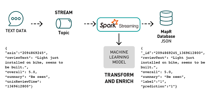 Streaming ML Pipeline for Sentiment Analysis Using Apache