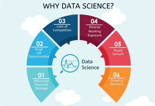 why data science, boost your data science skills