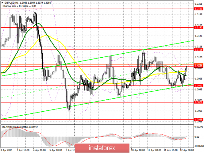 GBP/USD: plan for the American session on April 12. The pound remains in the side channel