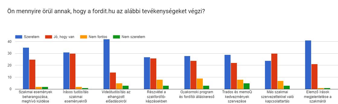 Forms response chart. Question title: Ön mennyire örül annak, hogy a fordit.hu az alábbi tevékenységeket végzi?. Number of responses: .