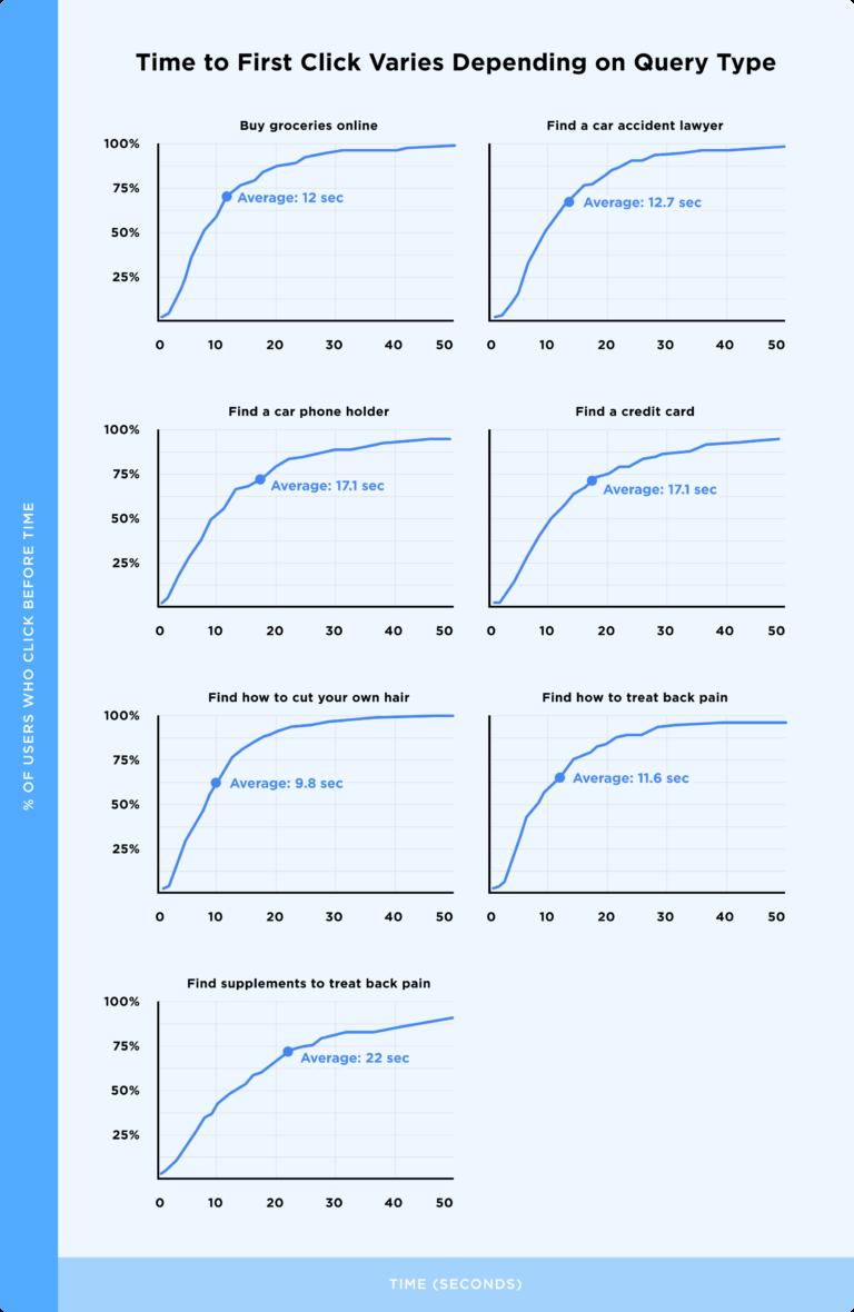 графики зависимости времени до первого клика от типа запроса в поисковой выдаче Google