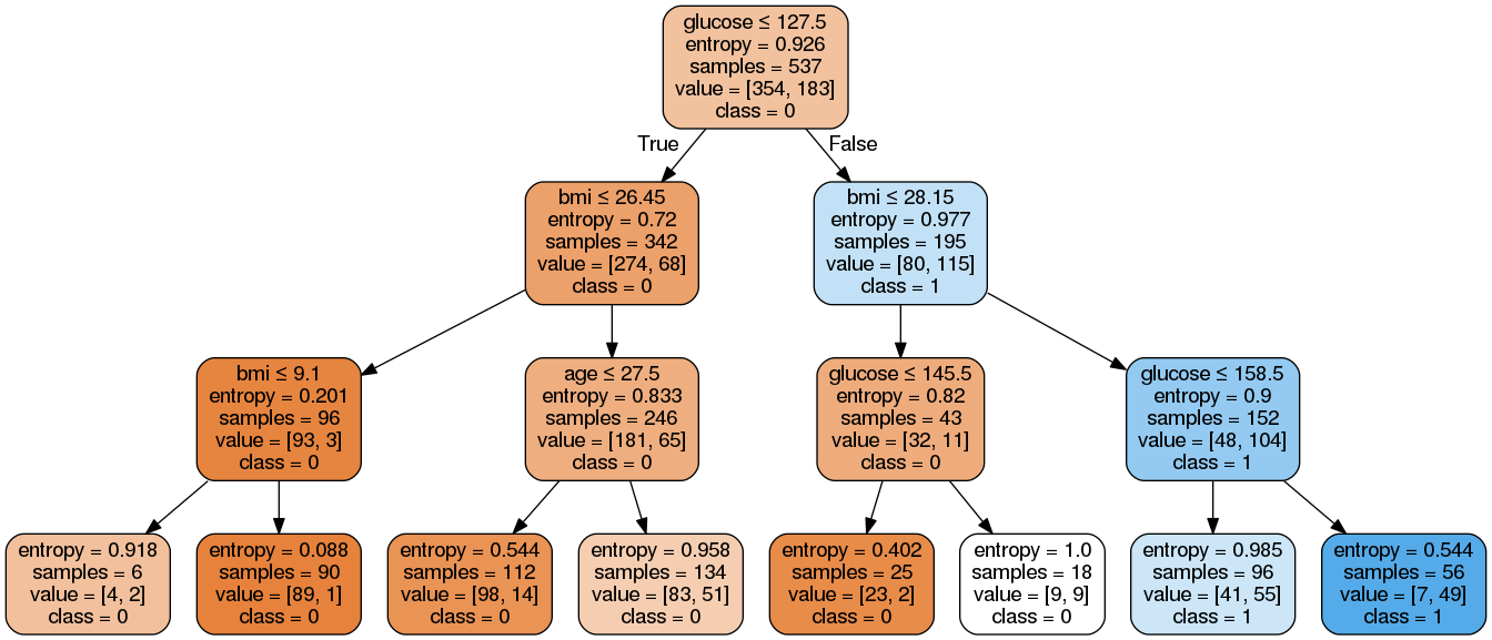 Decision Tree Implementation in Python With Example