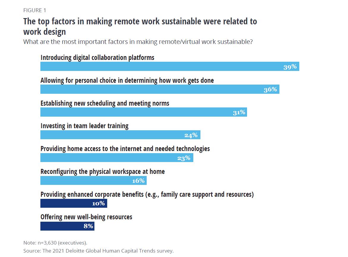 Diagramme Deloitte qui présente la facteurs de pérennité du travail à distance, un élément-clé de bien-être au travail (la première tendance RH de l'étude)