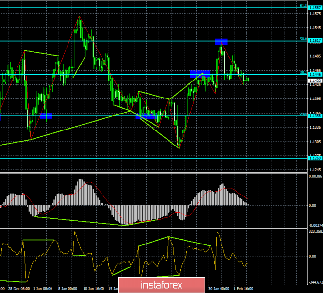 Analysis of the divergence of EUR / USD for February 5. The pair shows the willingness to fall