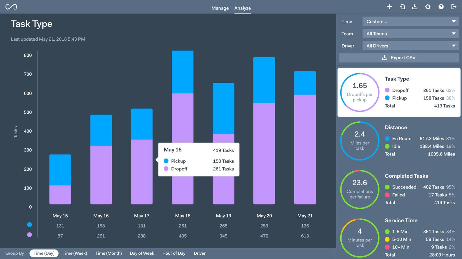 Onfleet's last mile delivery management software offers comprehensive analytics