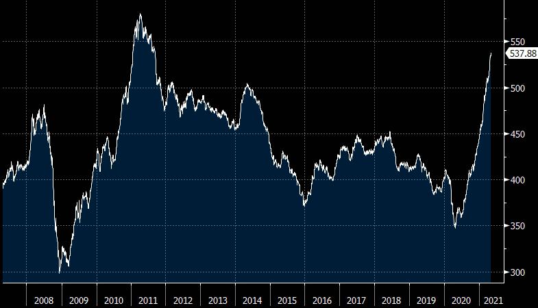 Gráfico apresenta evolução do índice de commodity (CRB) entre 2008 e 2021.