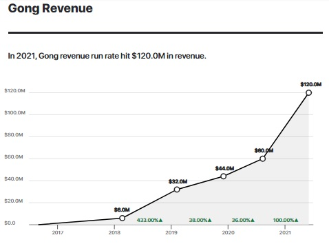Gong Revenue History