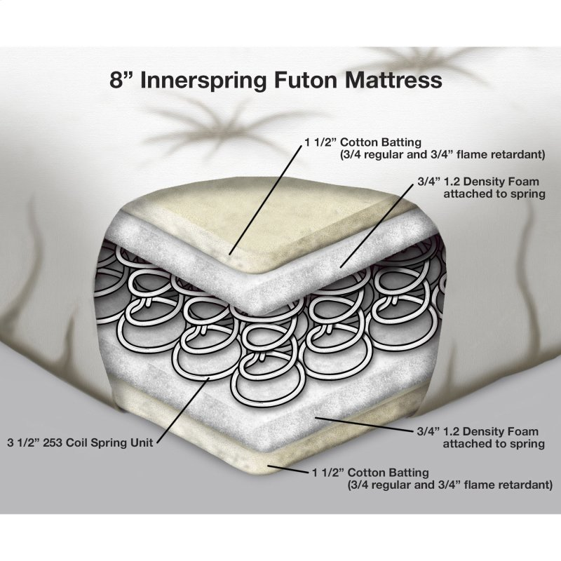 Innerspring futon mattresses are very comfortable but tend to have a shorter lifespan because of the constant folding/unfolding action that futon mattresses undergo.