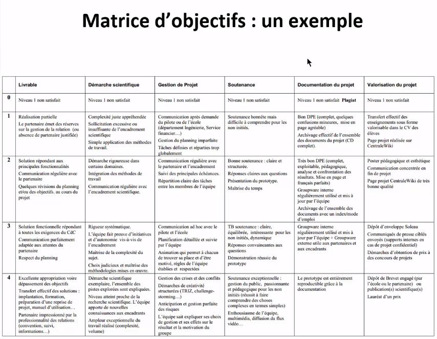exemple-de-matrice-des-objectifs.PNG