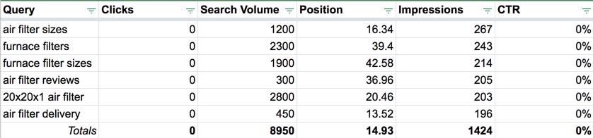 Phase 1 - Highest Value Ranking Keywords