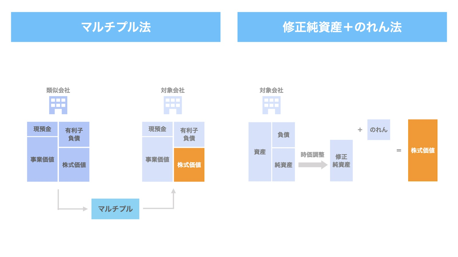 中小M&Aにおける株式価値算定方法