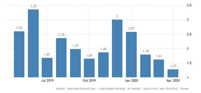 如何對抗通貨膨脹:台灣平均的通貨膨脹率
