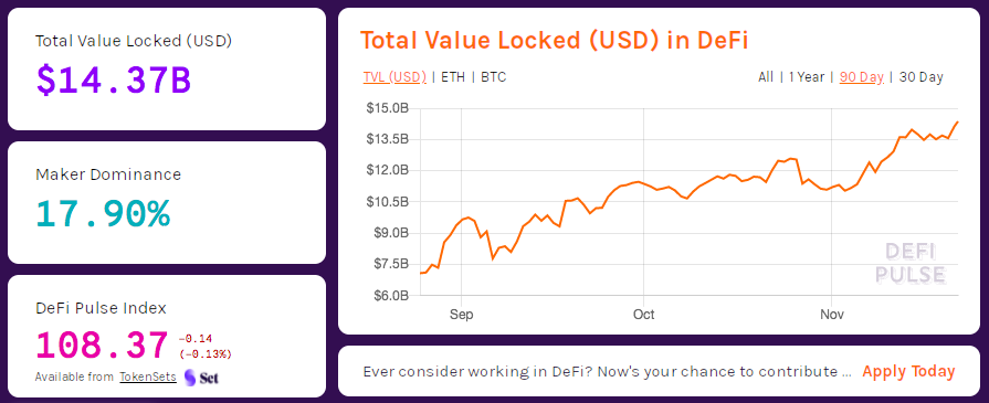 Total value locked USD in DeFi