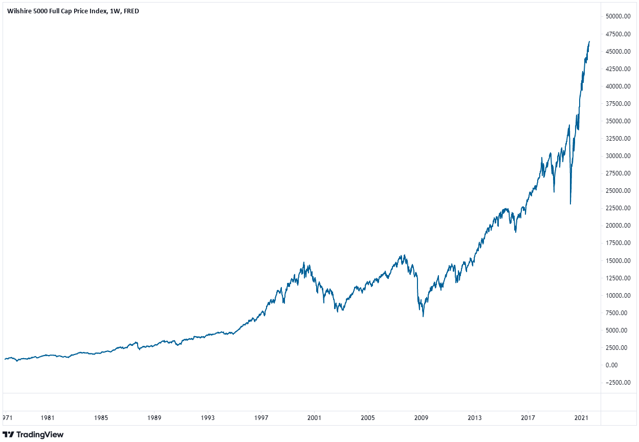 Wilshire 5000 index for market valuation