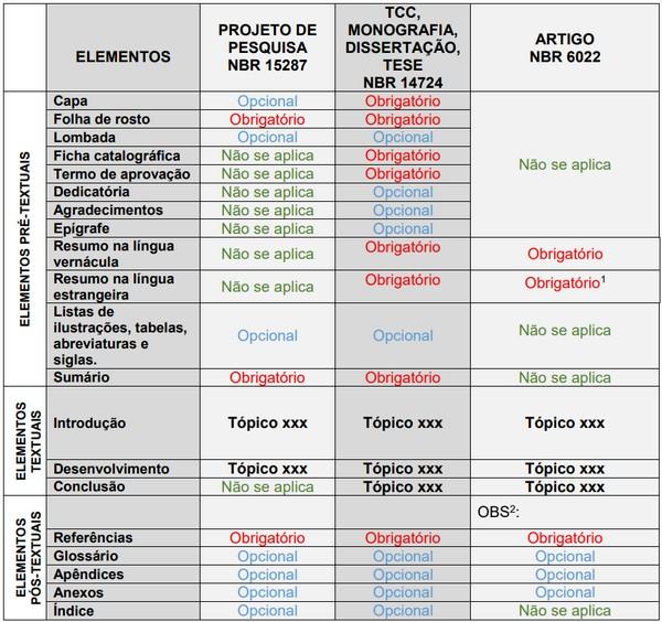 Estrutura dos trabalhos acadêmicos com base nas normas da ABNT