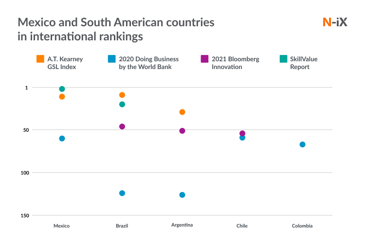 South America and Mexico: ranking IT services