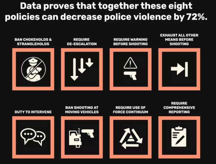 Alt text:  Data proves that together these eight policies can decrease police violence by 72%:  Ban chokeholds and strangleholds, Require de-escalation , Require warning before shooting , Exhaust all other means before shooting, Duty to intervene, Ban shooting at moving vehicles , Require use of force continuum, Require comprehensive reporting