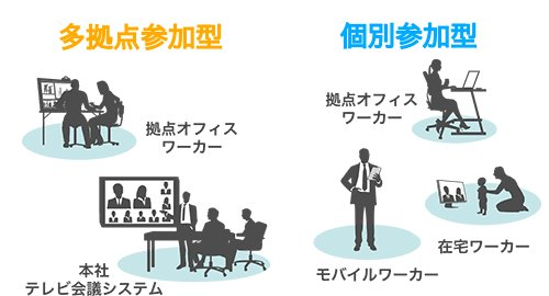 「多拠点参加型」と「個人参加型」
