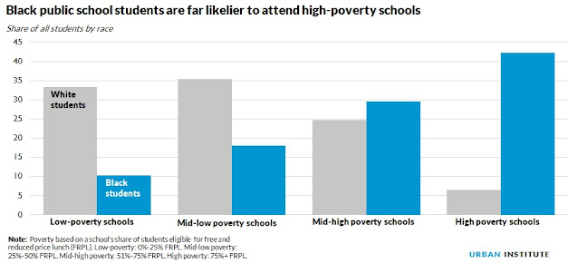 the rise of the percentage of poor students in american public schools School lunch program data shows poverty is increasing  in 2015, roughly  3,800 students in lakota local schools received a meal  the most recent us  census bureau estimates analyzing poverty were released in 2014  lunch in  the indian hill school district, a 77 percent increase from 2005.