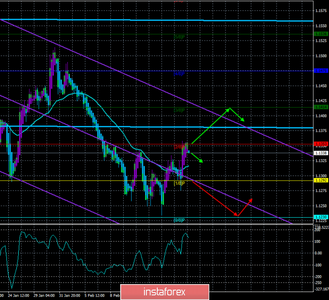 """EUR / USD. February 20th. The trading system. """"Regression Channels"""". The only event of the day - the Fed protocol"""