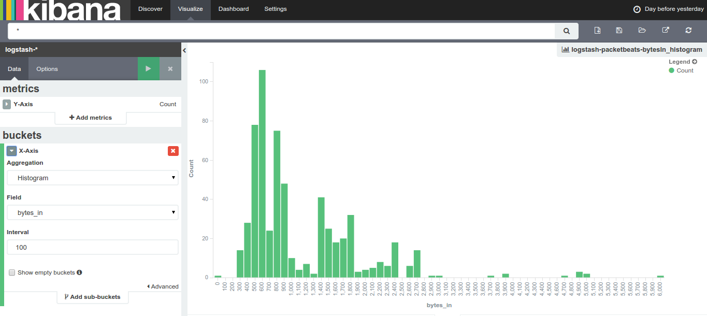 kibana-incoming-data-stats