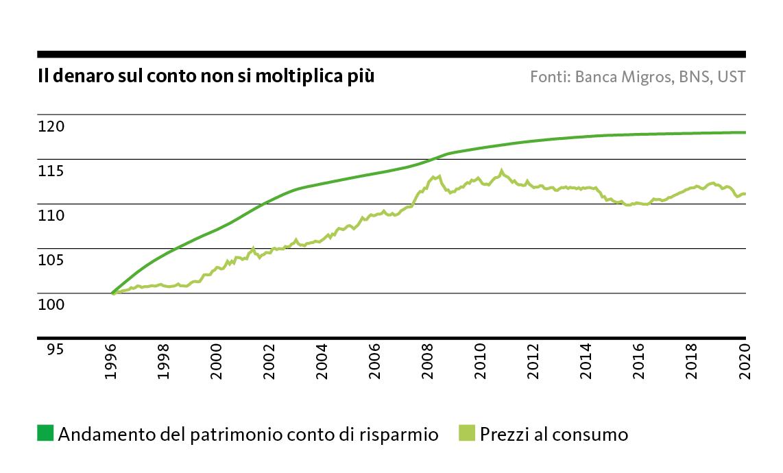 Graphico: Il denaro sul conto non si moltiplica più