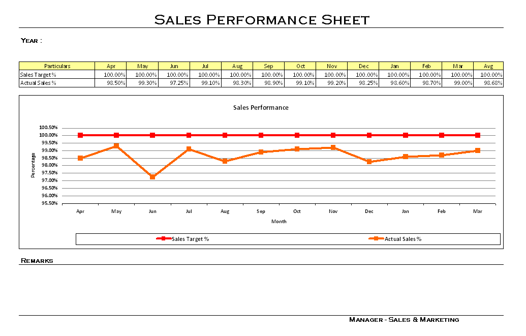 Sales performance analysis