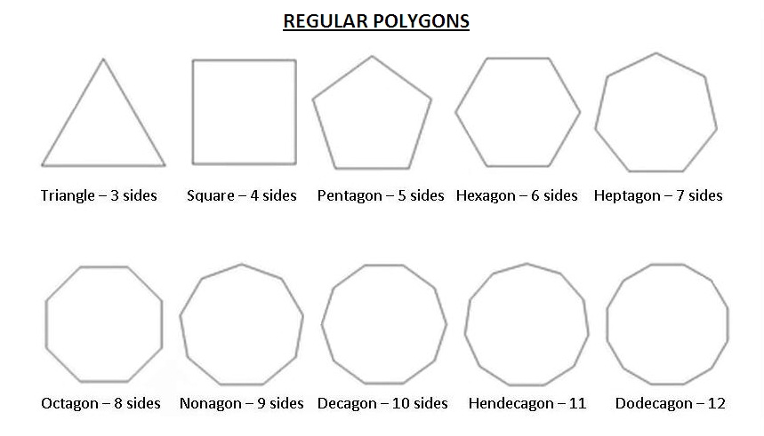 types of polygon