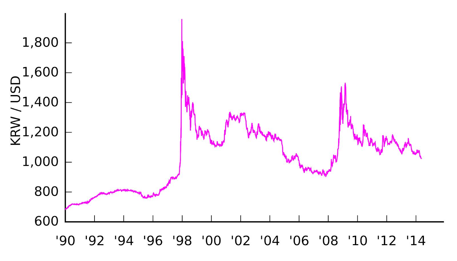 2000px-KRW-USD_v2.svg.png