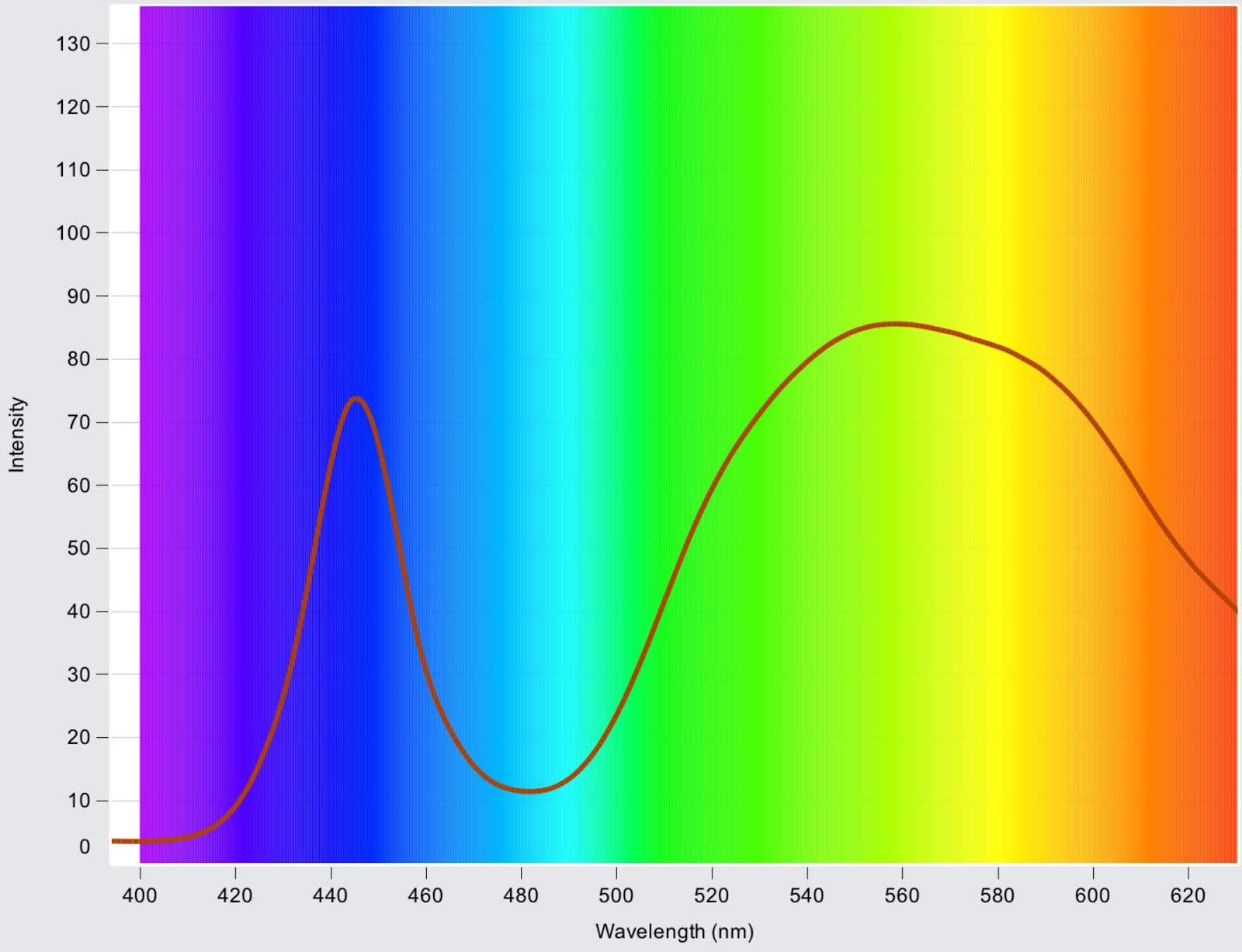 A spectrograph analysis of the Olight Baldr Pro's light output