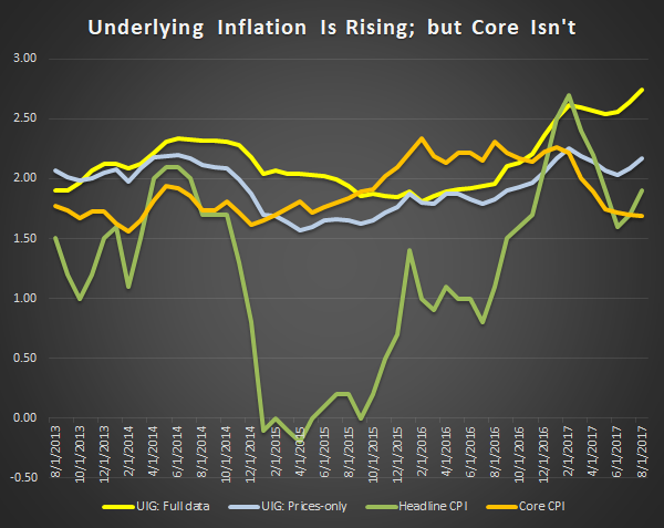 "New Underlying Inflation Gauge From NY Fed Supportive of Dudley and ""The Dots"""