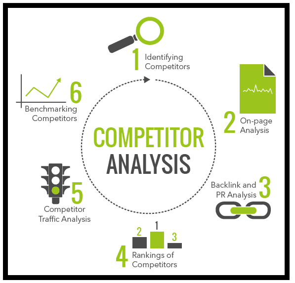 6 Steps of conducting competitor analysis.
