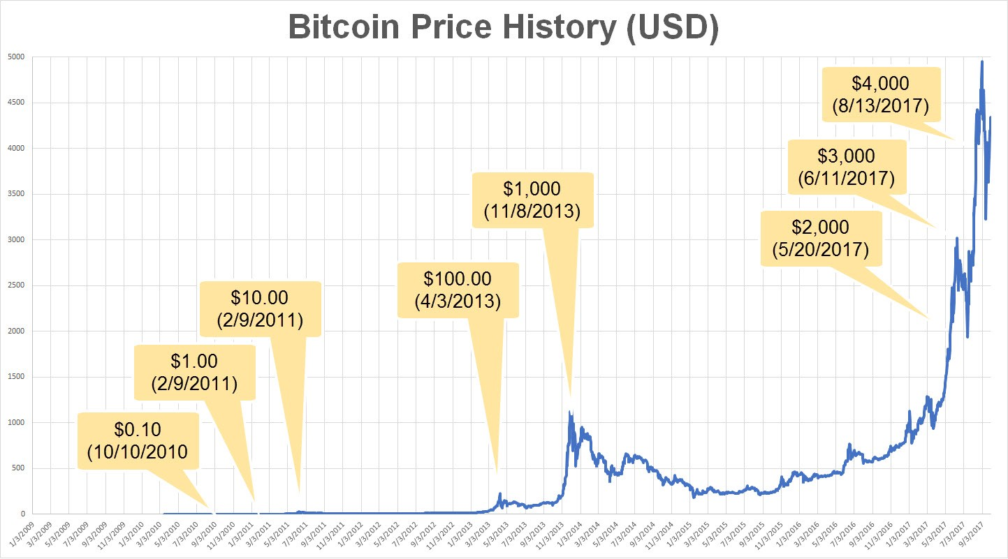 Graph showing how much a Bitcoin costs over the years.|850x471.82952182952
