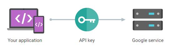 http://csharpcorner.mindcrackerinc.netdna-cdn.com/article/generate-google-api-key-for-xamarin-android-application/Images/image001.png