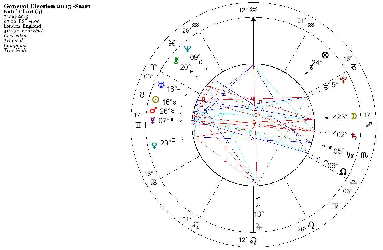 Exeter Astrology Group 20