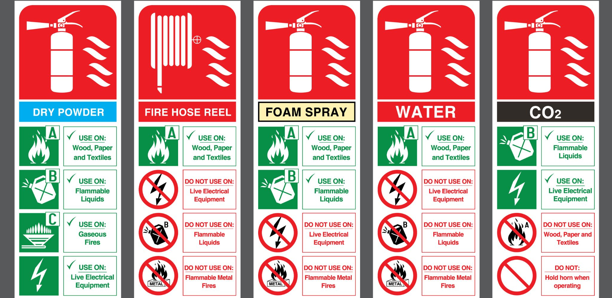 Different type of fire extinguishers