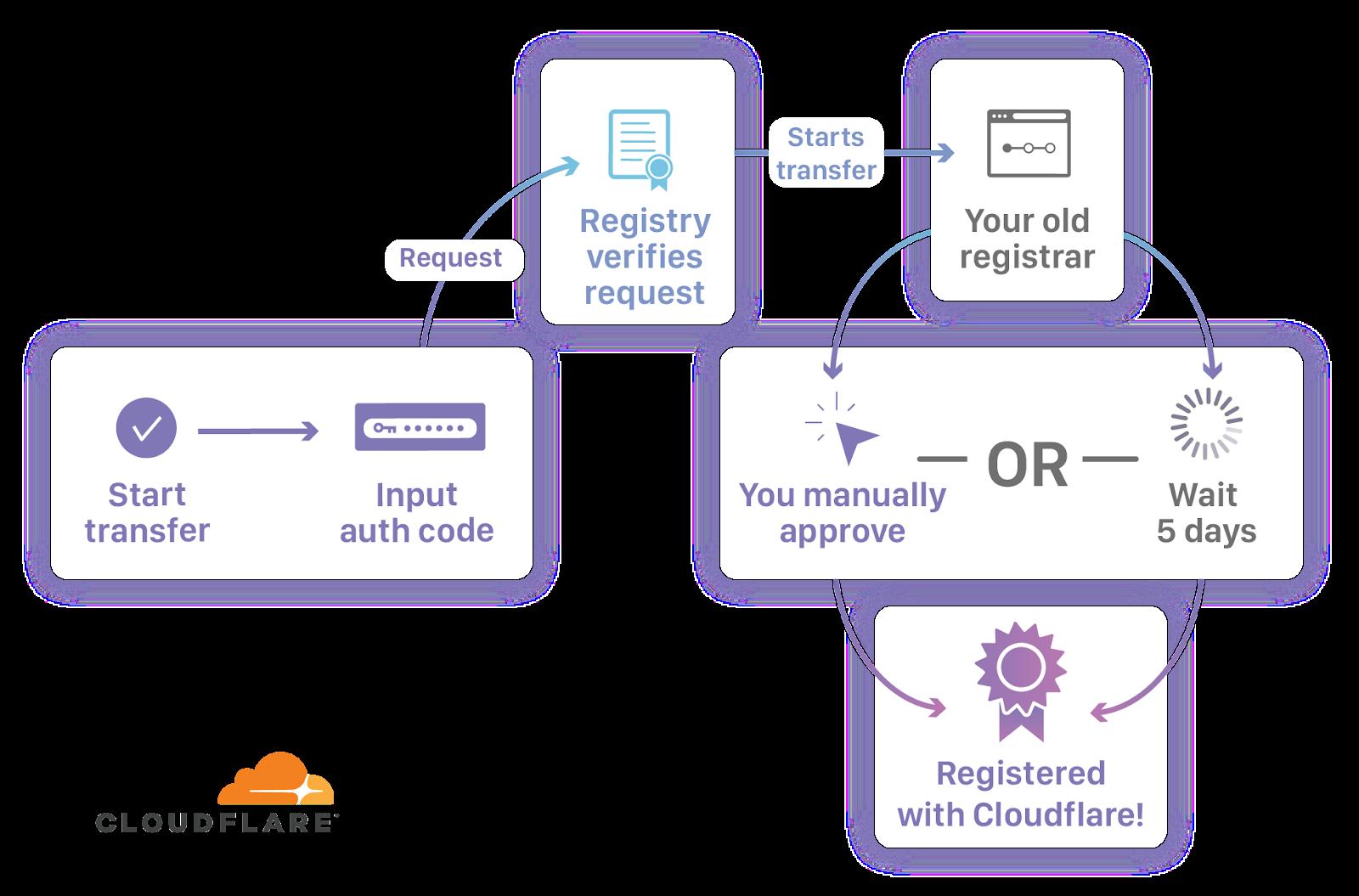 Cloudflare Registrar at three months