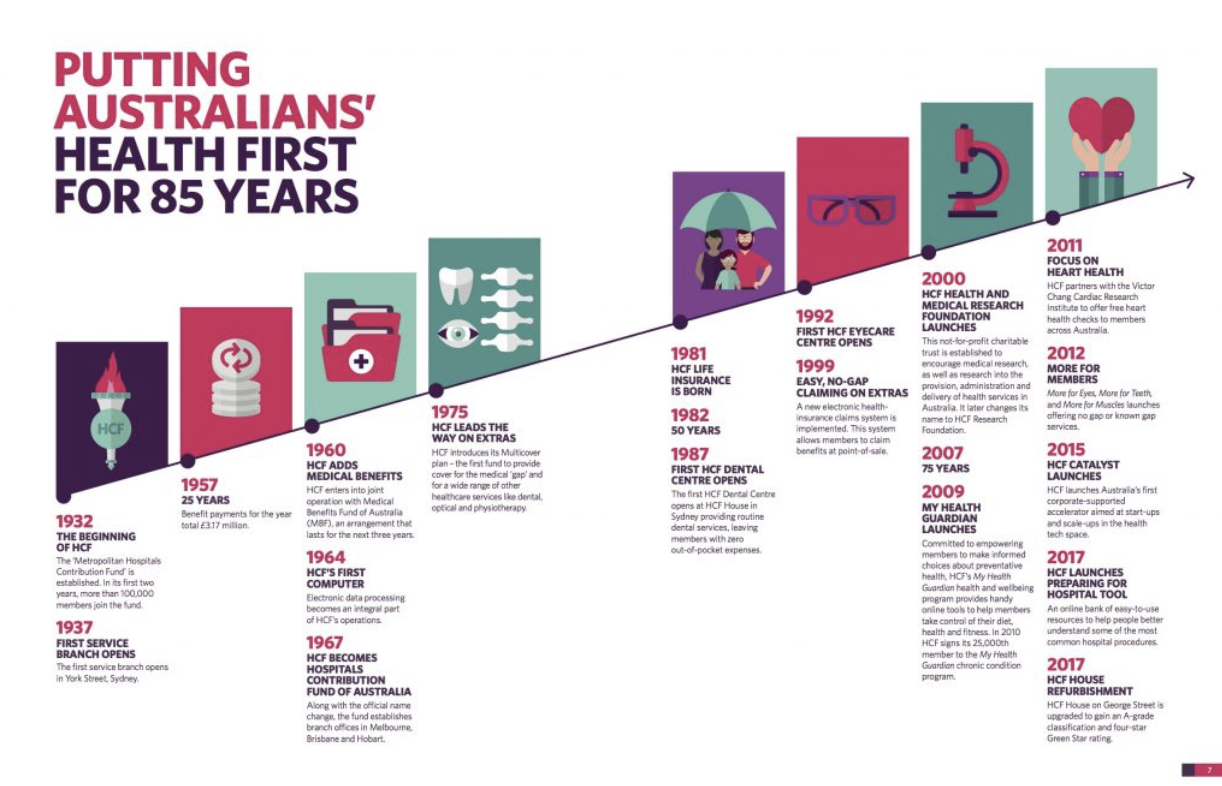 A timeline with icons from an infographic report