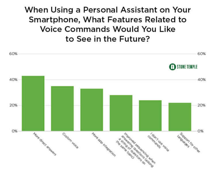 voice SEO: future of voice search