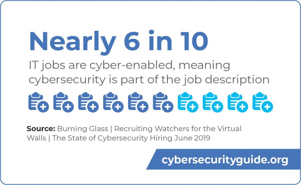 Nearly 6 in 10 IT jobs are cyber-enabled, meaning cybersecurity is part of the job description